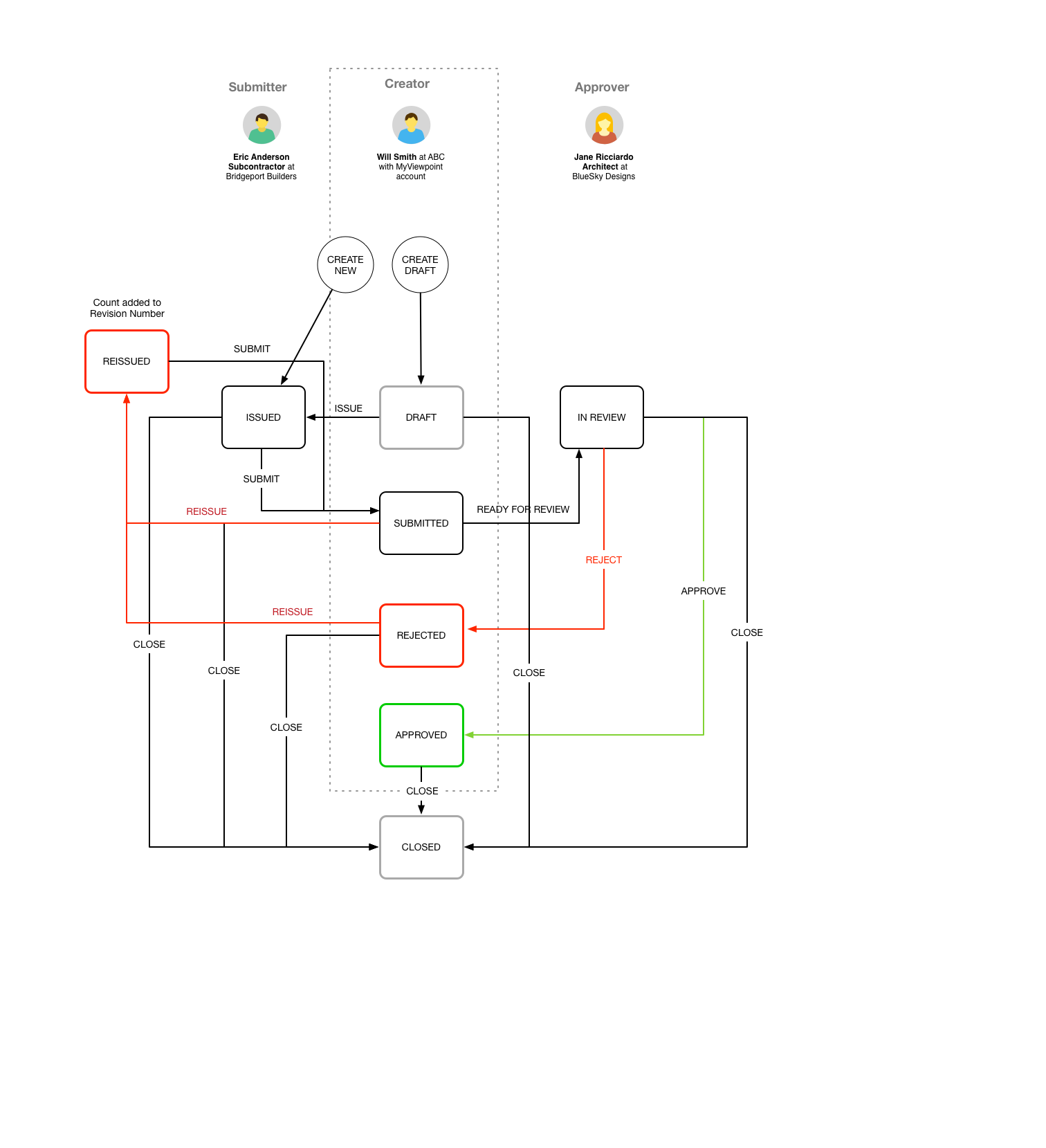 Luis Ponce De Len Viewpoint Online Submittals Ux Process Flow Diagram User Experience Workflow Personas Wireframes Collaborative To Define The An Innovative Solution Manage