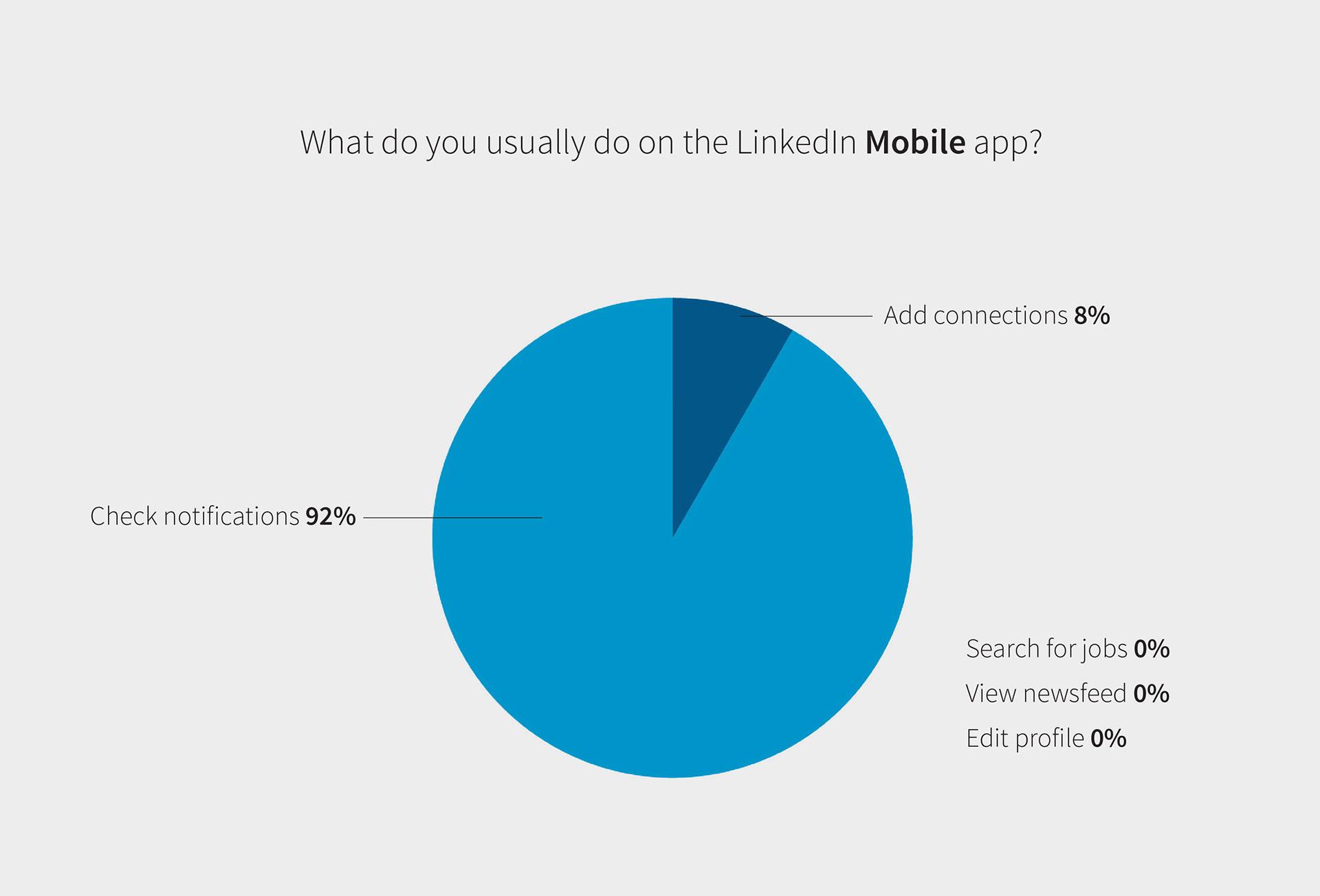 Leah Anton - LinkedIn Peer Network