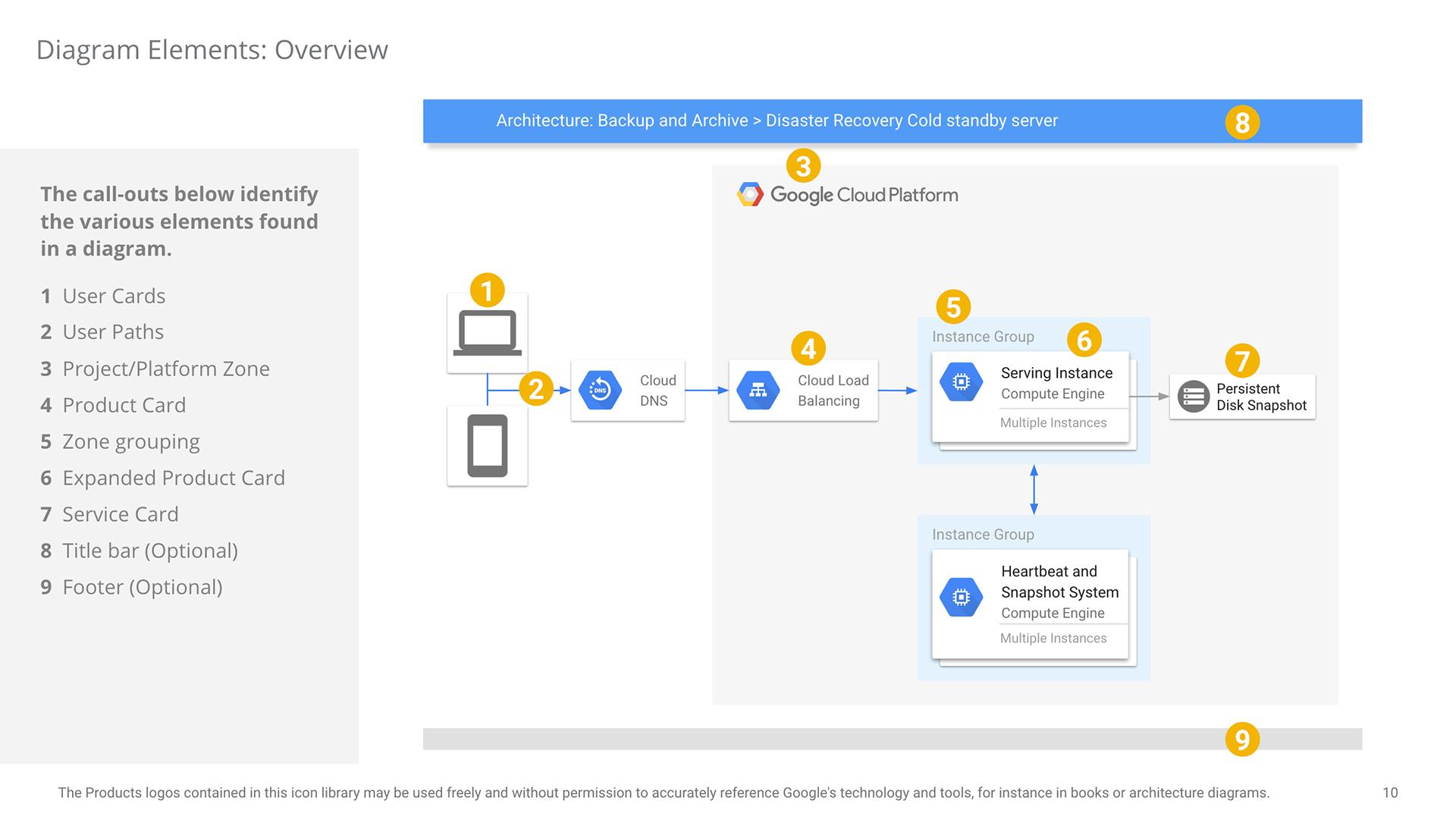 Chuck Erickson - Google Cloud Platform Visual Language
