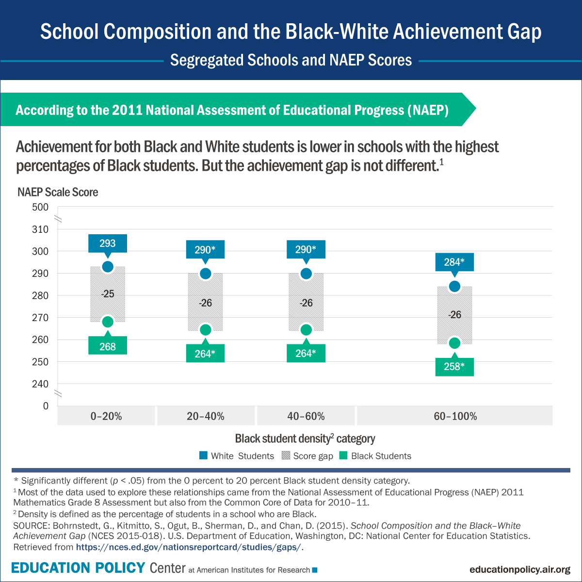 essays on achievement gaps Accordingly to diane ravitch essays ³he acts about the achievement gap uses from geol 1010 at colorado.