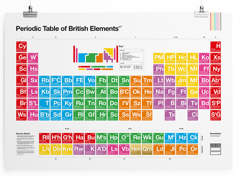 Tom Rothwell The Periodic Table Of British Elements