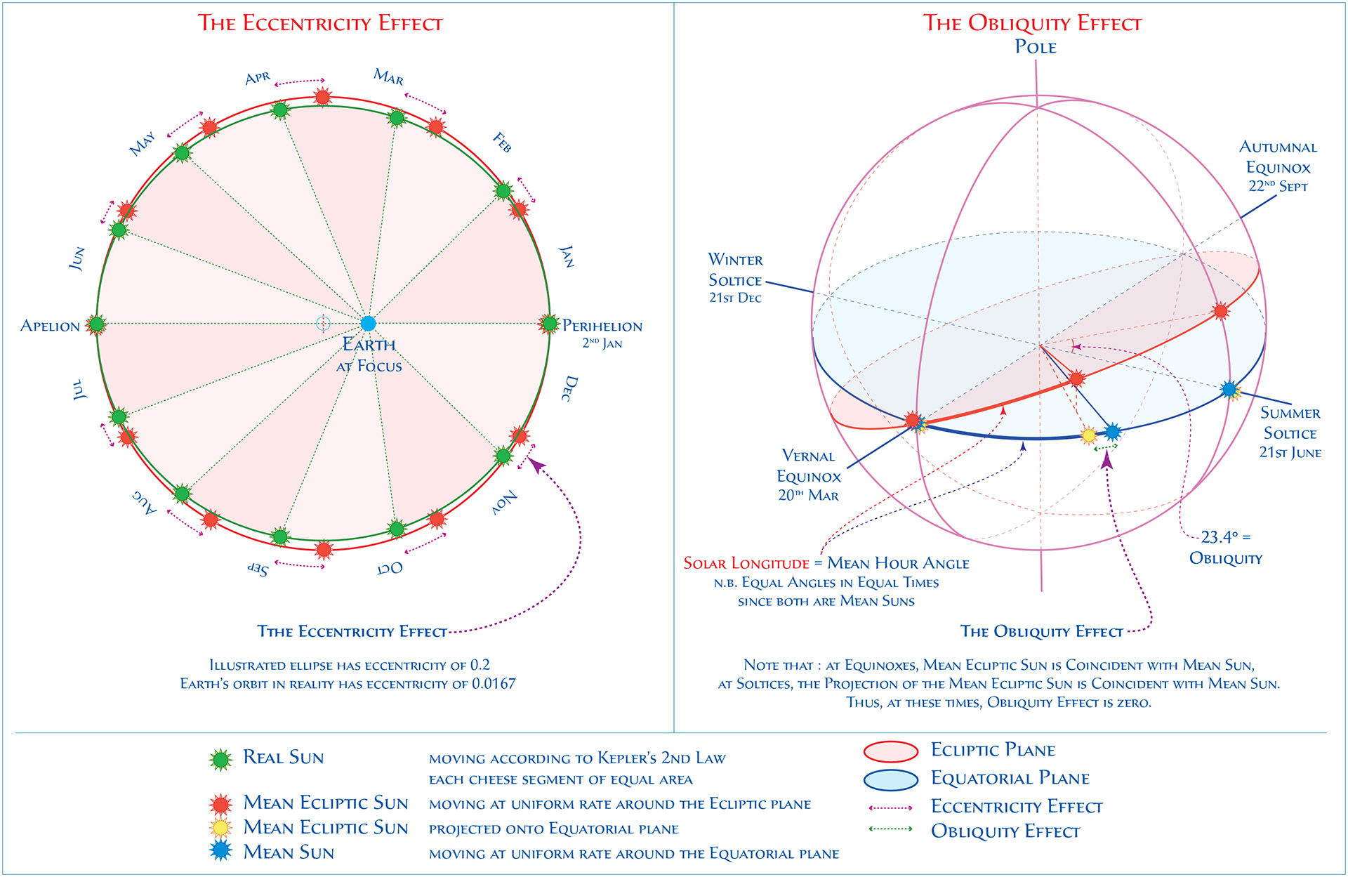 click to enlarge : the left graph uses the astronomical convention for the  eot