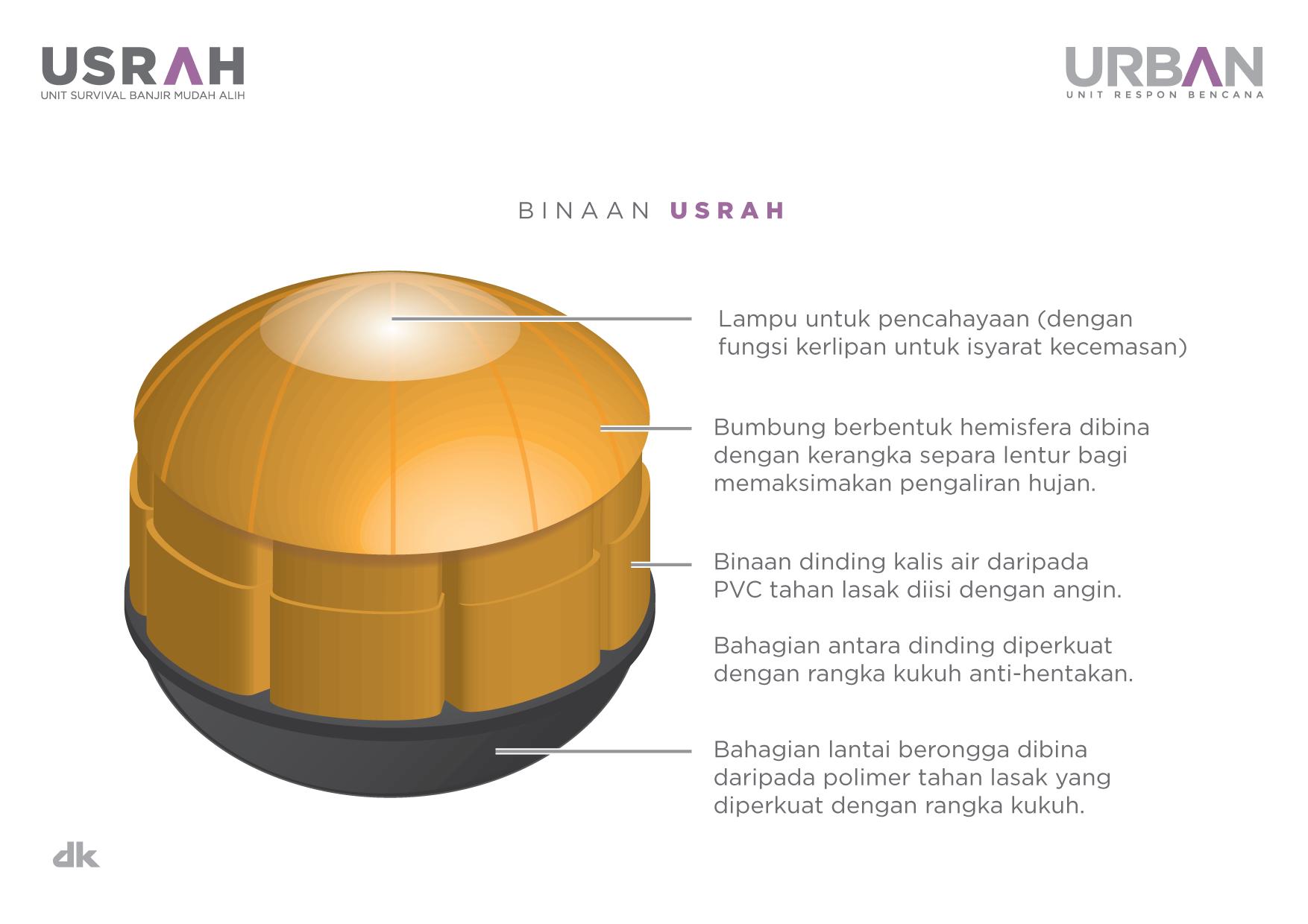 Aiman rosli portfolio urban usrah urban usrah ccuart Image collections