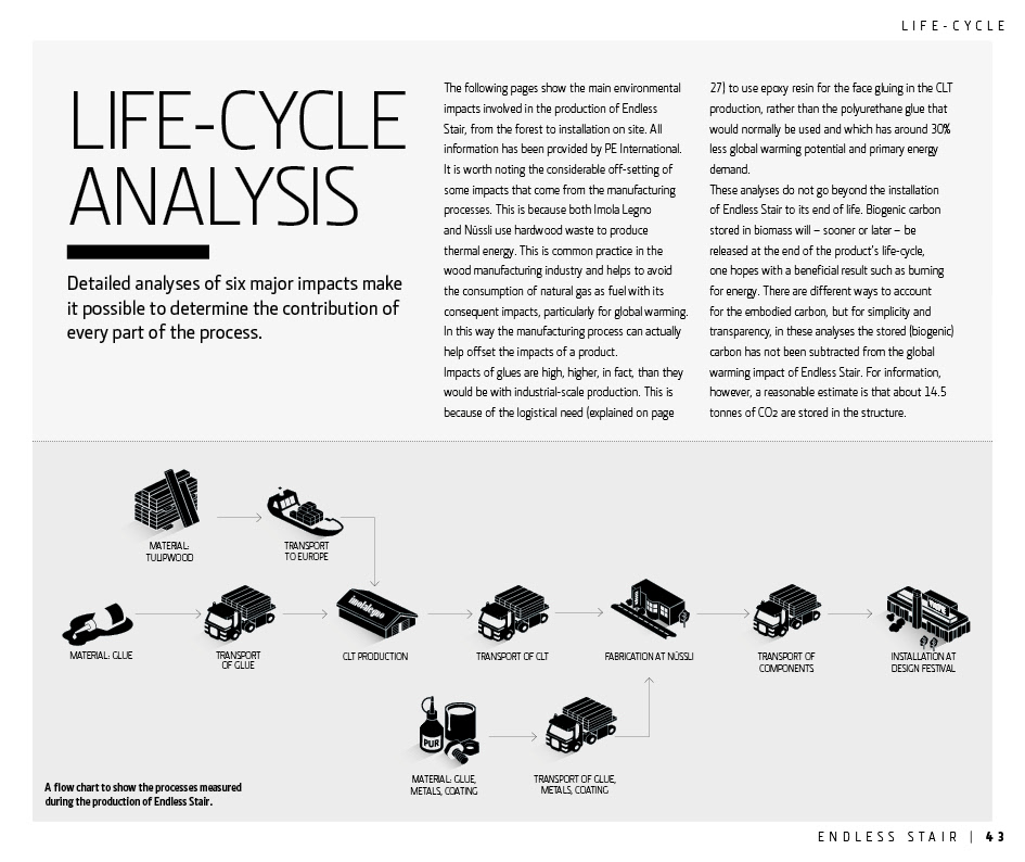 ipad life cycle analysis