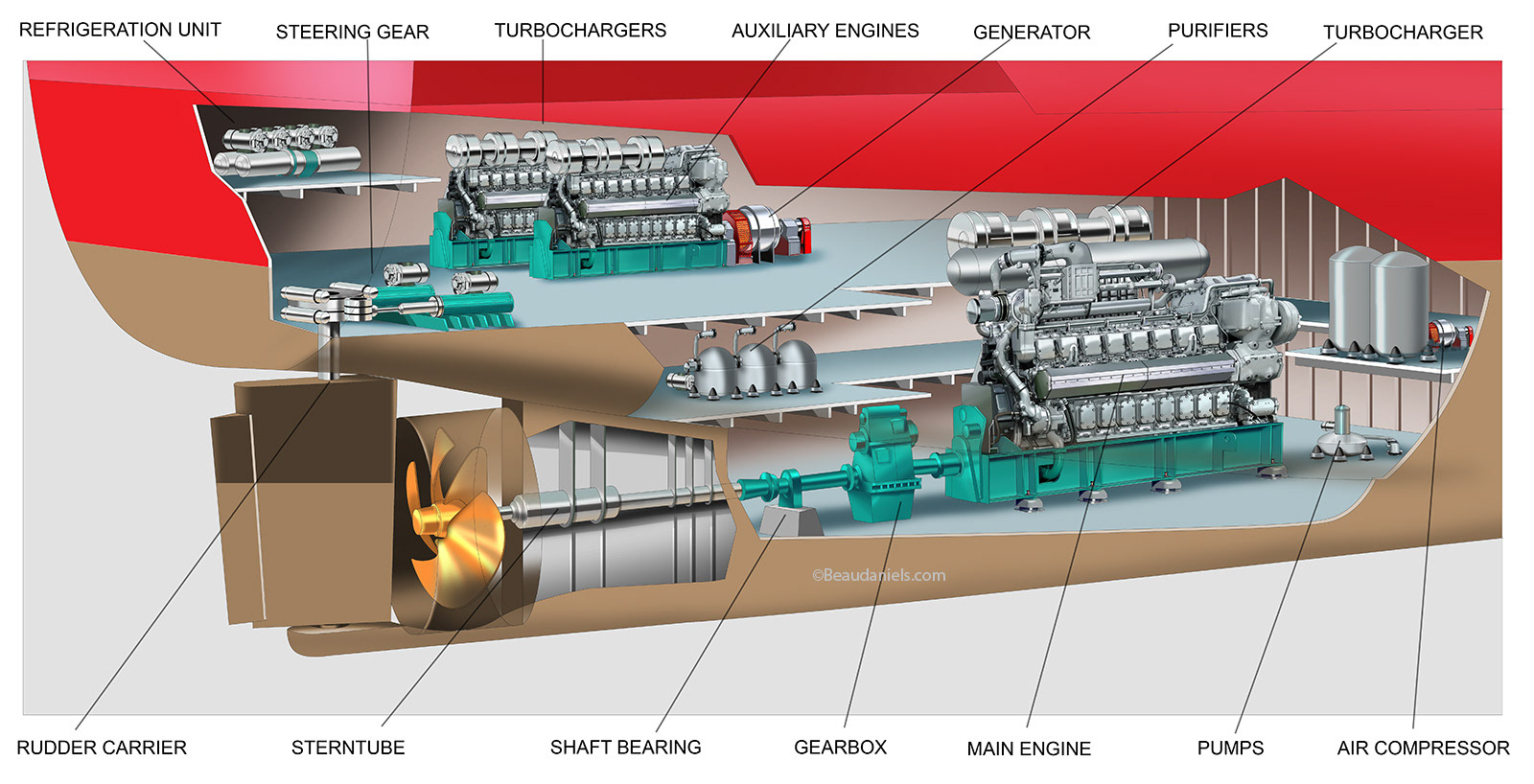 cruise ship engine diagram